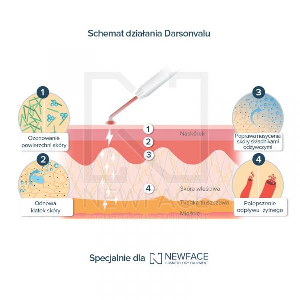 Aparat terapii ultradźwiękowej z darsonwalem H4530 #3